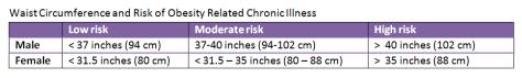 waistcircumference table